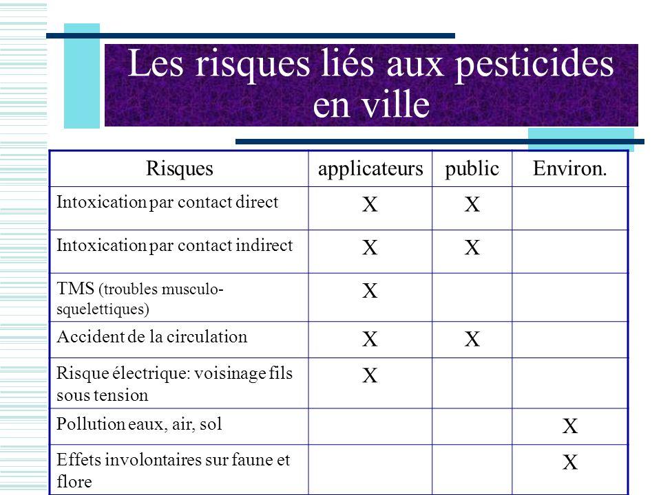 Les risques liés aux pesticides en ville