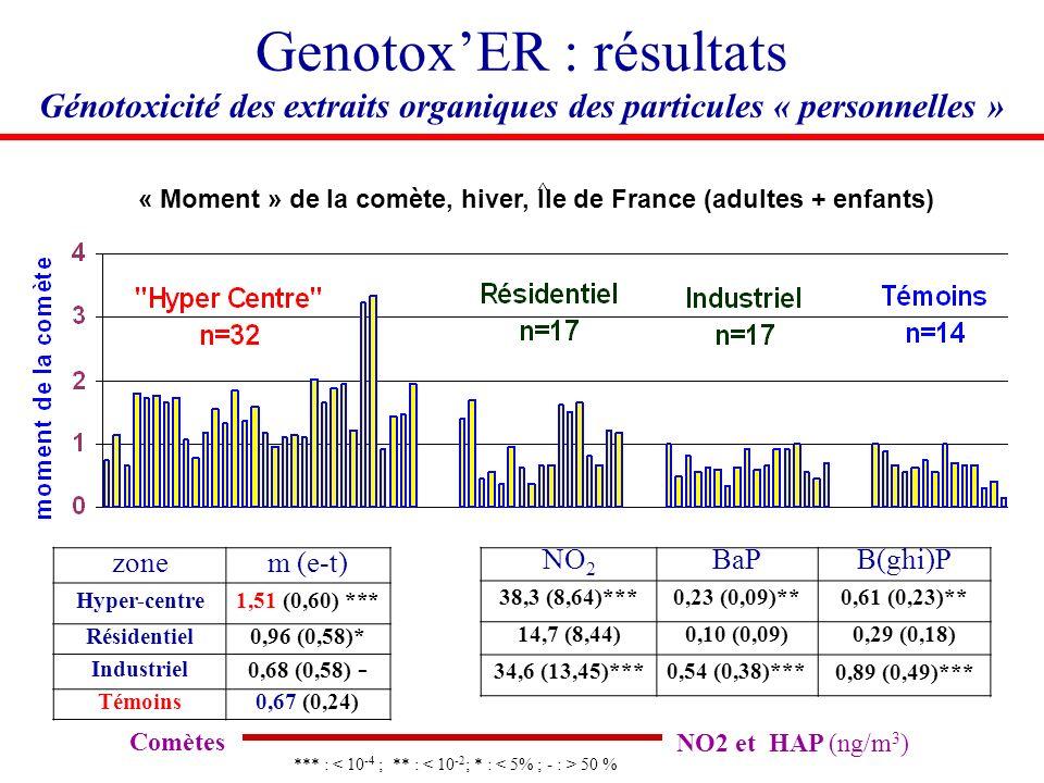 Genotox'ER : résultats Génotoxicité des extraits organiques des particules « personnelles »