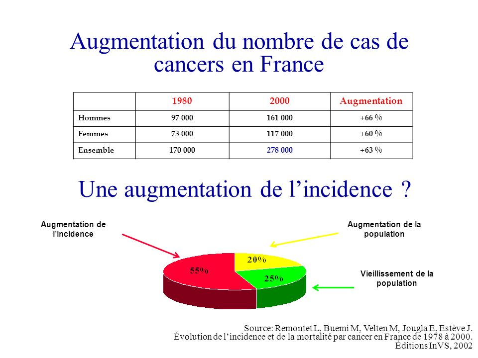 Augmentation du nombre de cas de cancers en France