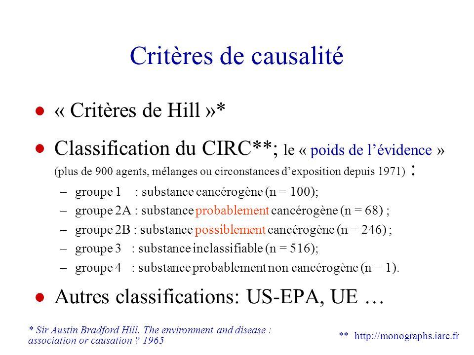 Critères de causalité « Critères de Hill »*