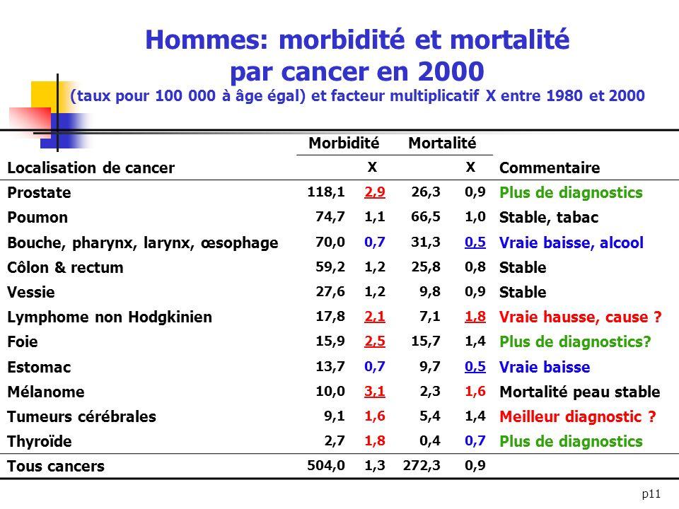 Hommes: morbidité et mortalité par cancer en 2000 (taux pour 100 000 à âge égal) et facteur multiplicatif X entre 1980 et 2000