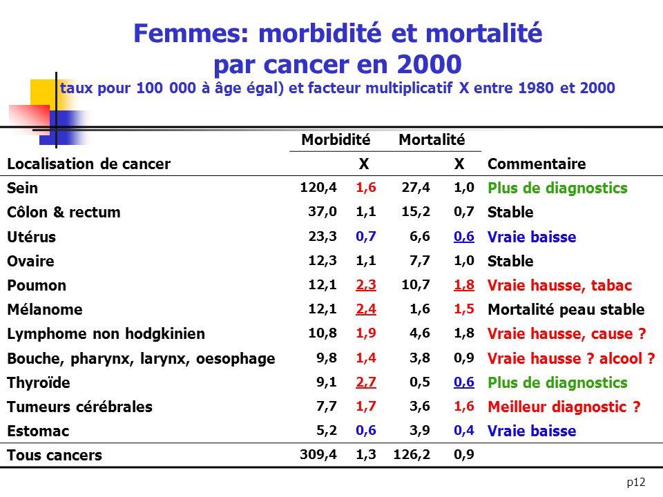 Femmes: morbidité et mortalité par cancer en 2000 taux pour 100 000 à âge égal) et facteur multiplicatif X entre 1980 et 2000
