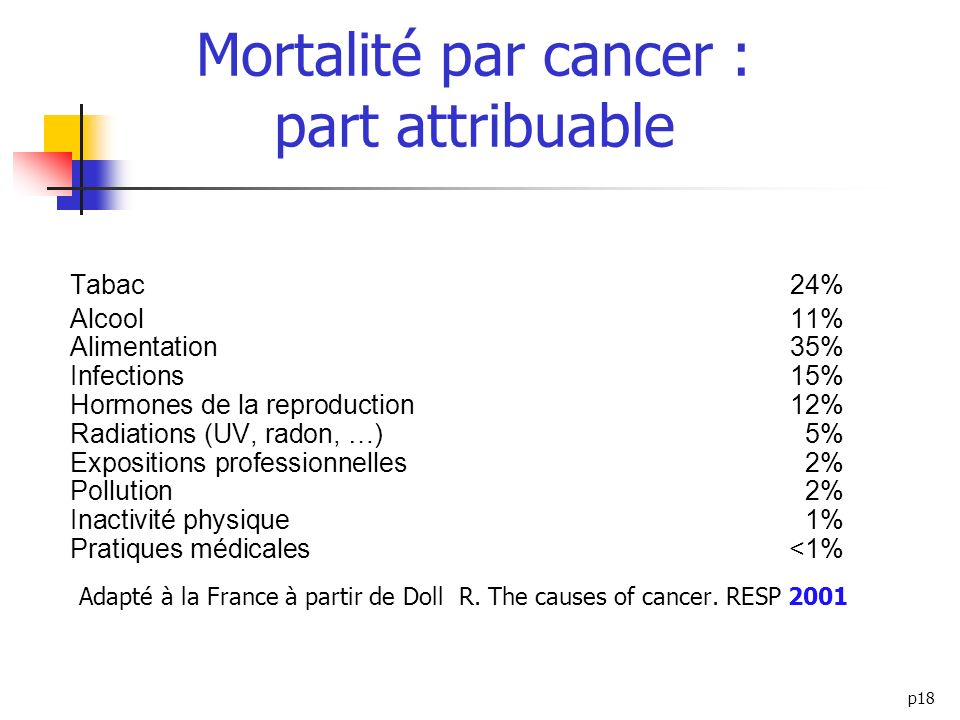 Mortalité par cancer : part attribuable