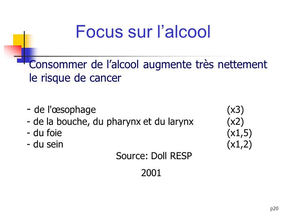 Focus sur l'alcool Consommer de l'alcool augmente très nettement le risque de cancer.