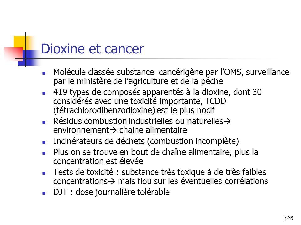 Dioxine et cancer Molécule classée substance cancérigène par l'OMS, surveillance par le ministère de l'agriculture et de la pêche.