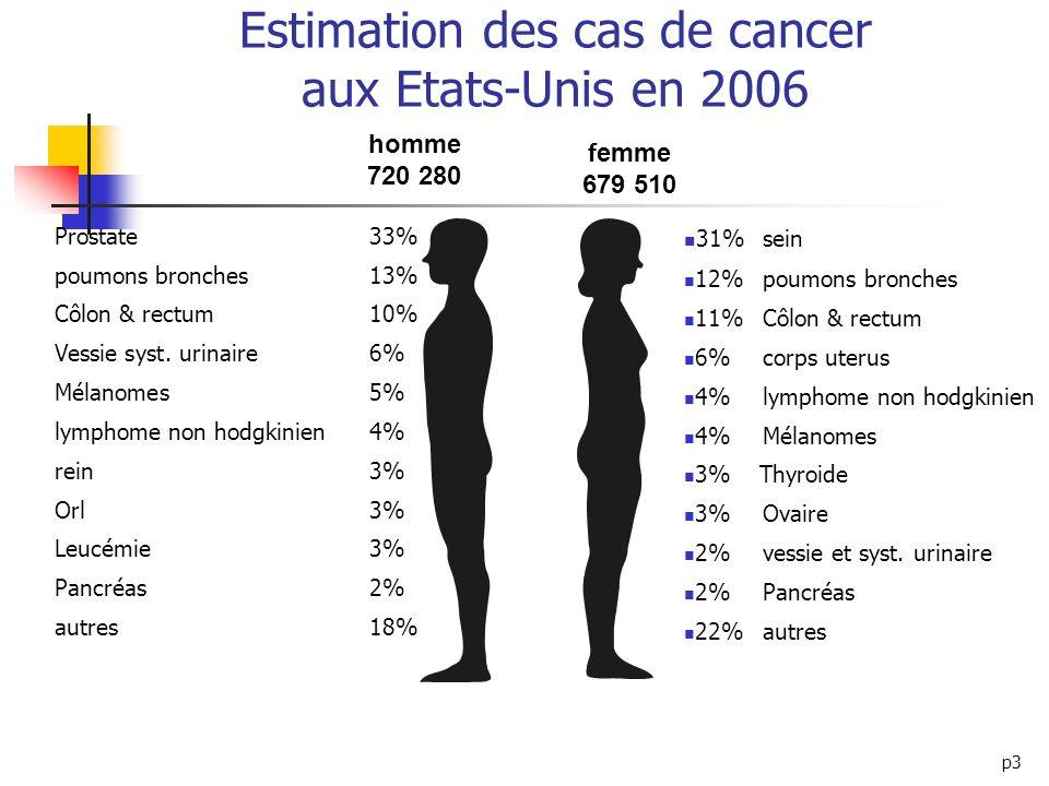 Estimation des cas de cancer aux Etats-Unis en 2006
