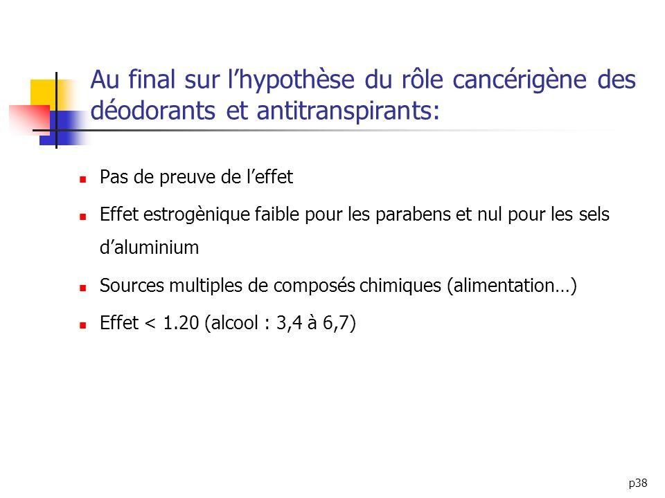 Au final sur l'hypothèse du rôle cancérigène des déodorants et antitranspirants: