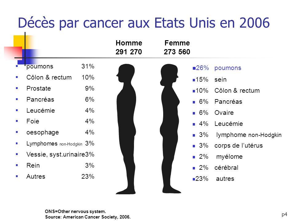 Décès par cancer aux Etats Unis en 2006