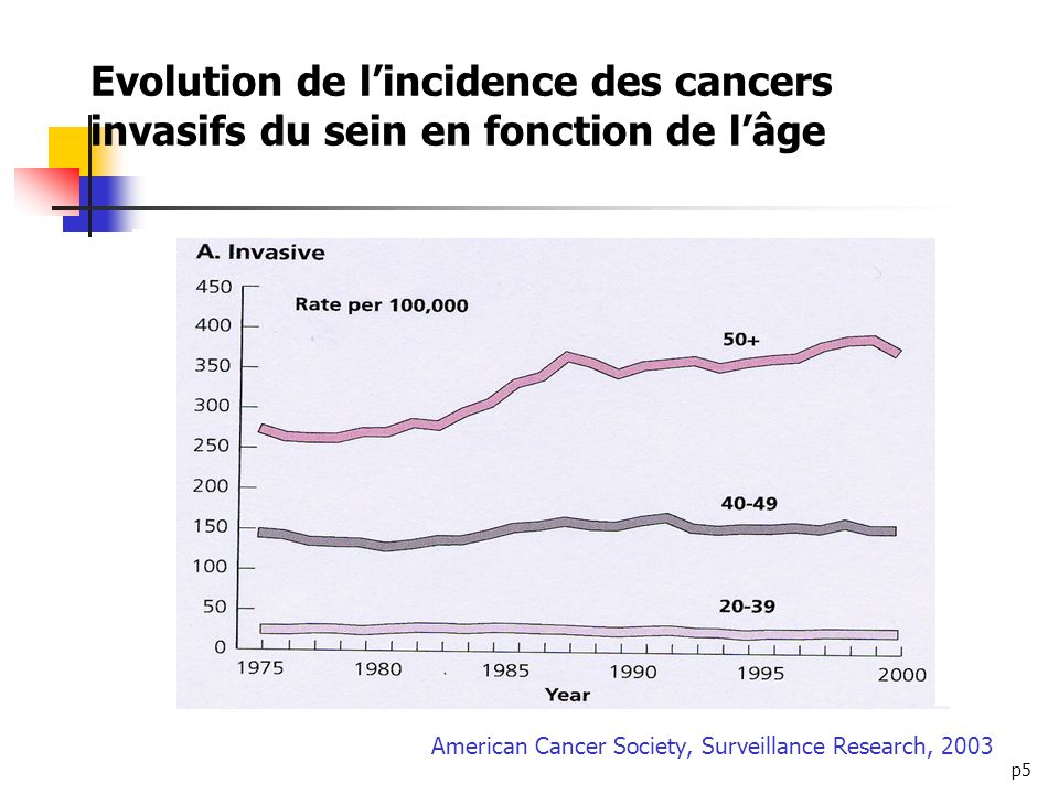 American Cancer Society, Surveillance Research, 2003