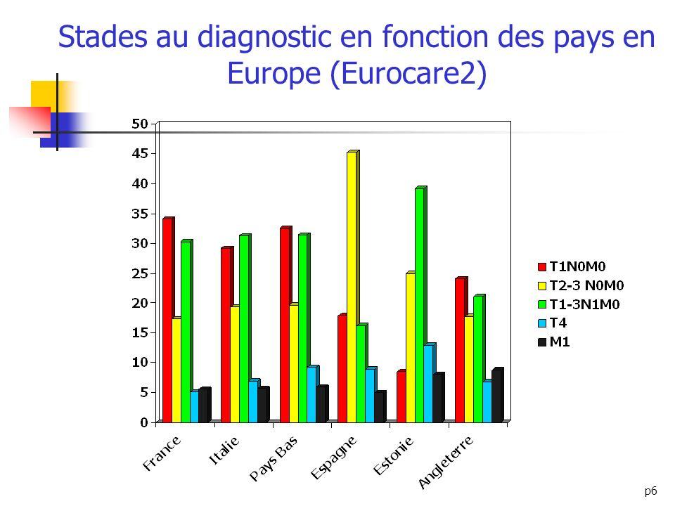 Stades au diagnostic en fonction des pays en Europe (Eurocare2)