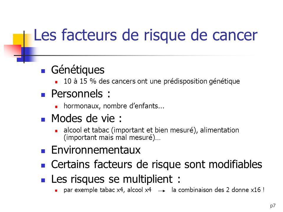 Les facteurs de risque de cancer