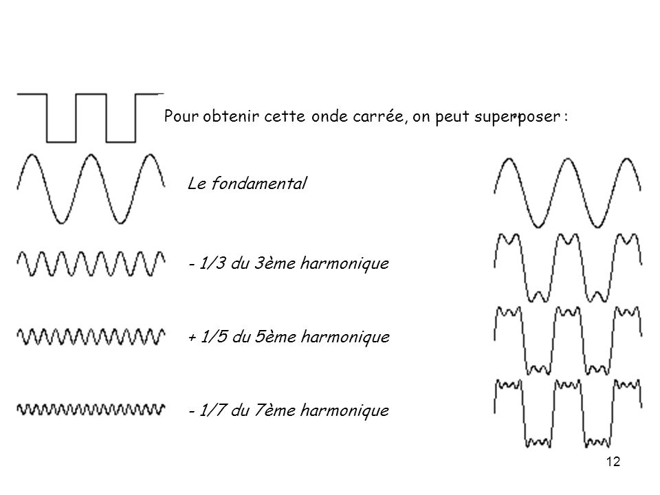 Pour obtenir cette onde carrée, on peut superposer :