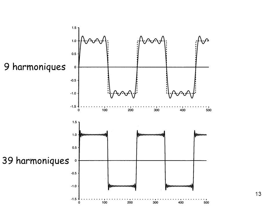 9 harmoniques 39 harmoniques Série de Fourier d'un signal carré :