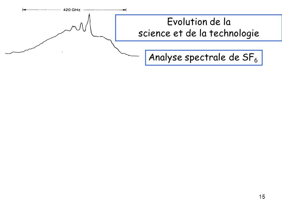 science et de la technologie