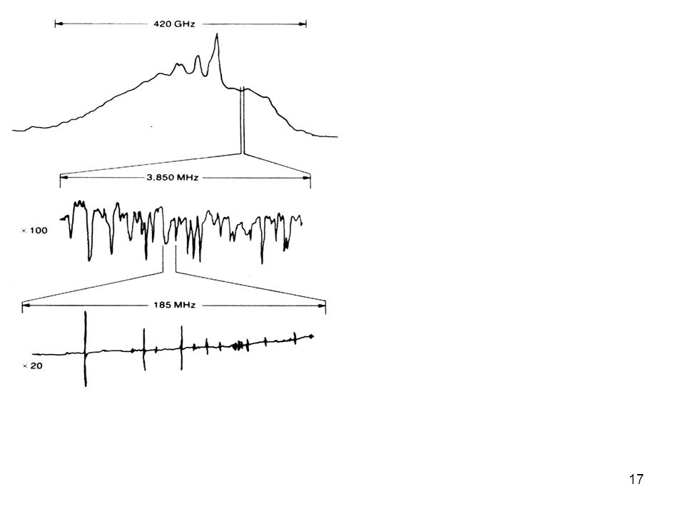 Spectre de l'hexafluorure de Soufre