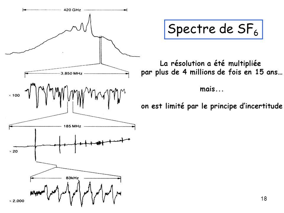 Spectre de SF6 La résolution a été multipliée