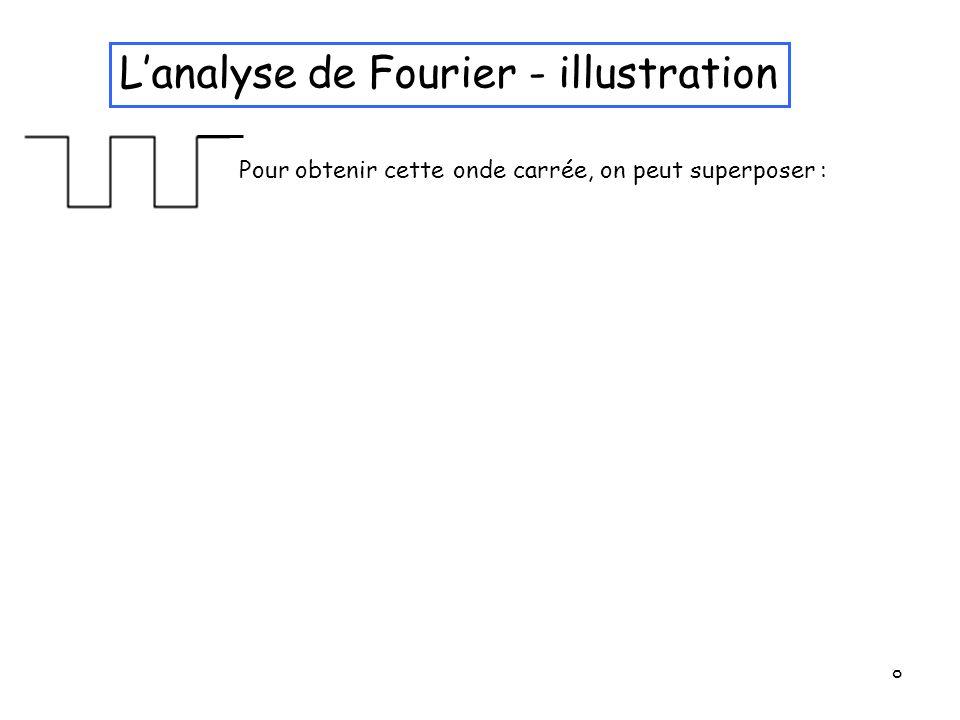 L'analyse de Fourier - illustration