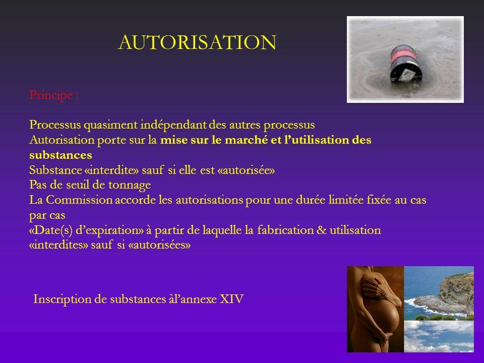 AUTORISATION Principe :