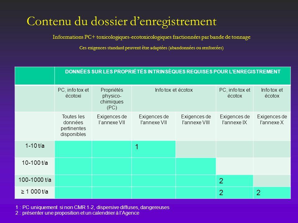 DONNÉES SUR LES PROPRIÉTÉS INTRINSÈQUES REQUISES POUR L'ENREGISTREMENT