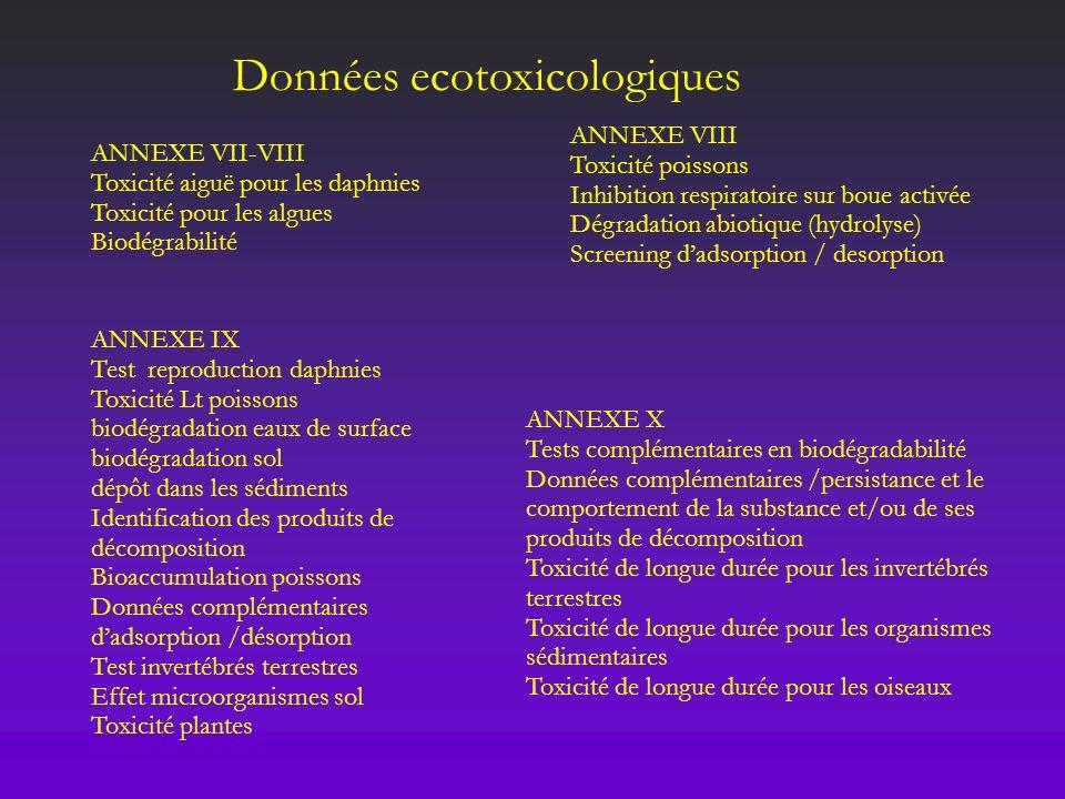 Données ecotoxicologiques
