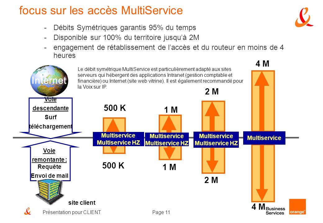 focus sur les accès MultiService