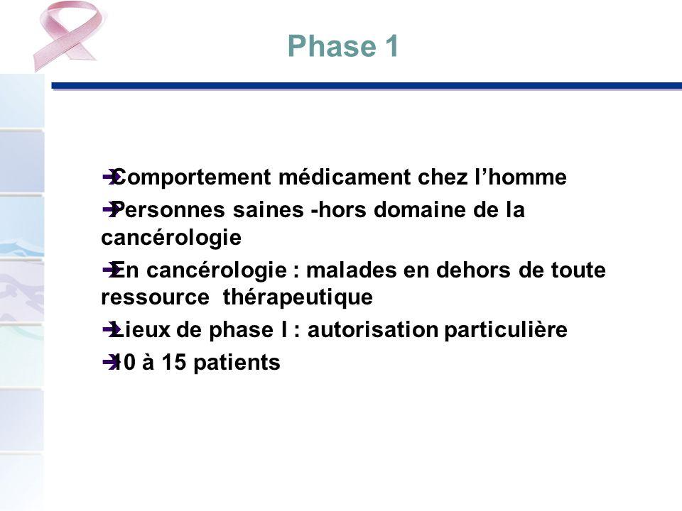 Phase 1 Comportement médicament chez l'homme