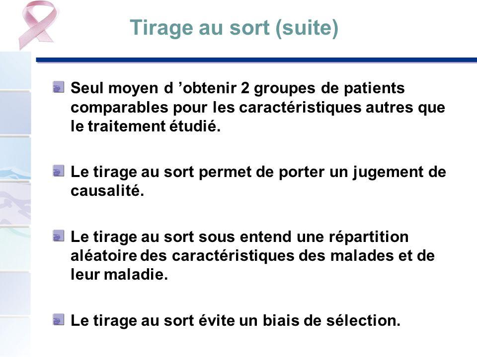 Tirage au sort (suite) Seul moyen d 'obtenir 2 groupes de patients comparables pour les caractéristiques autres que le traitement étudié.