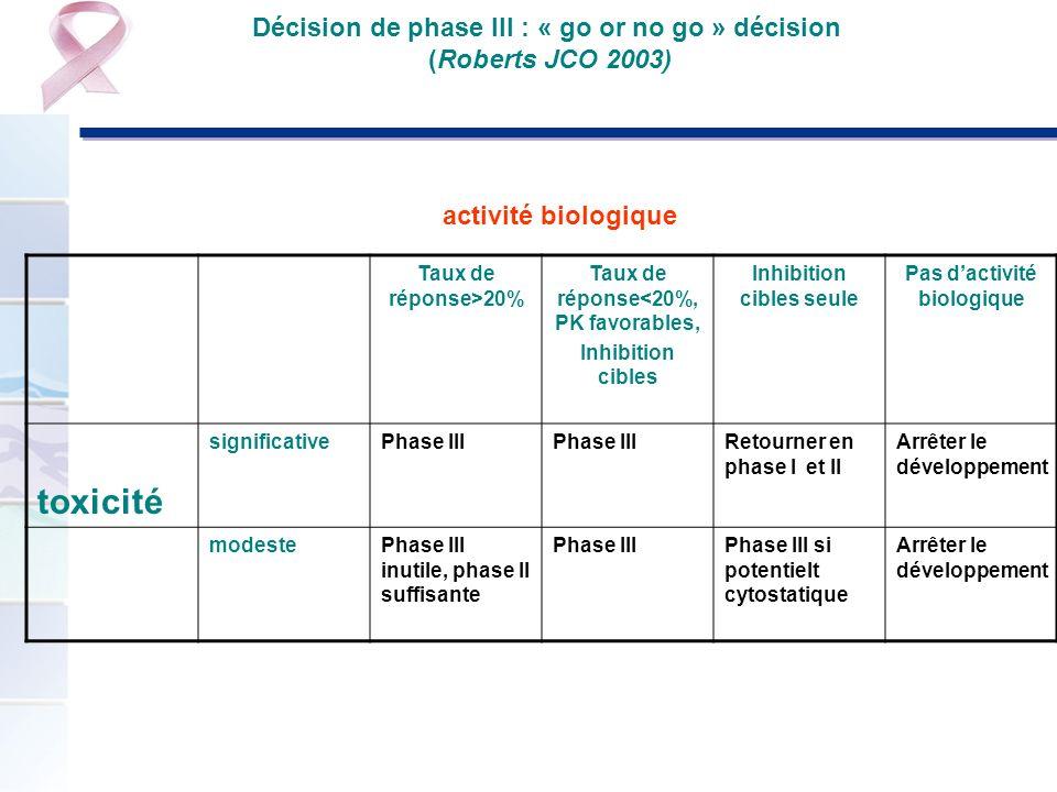 Décision de phase III : « go or no go » décision (Roberts JCO 2003)