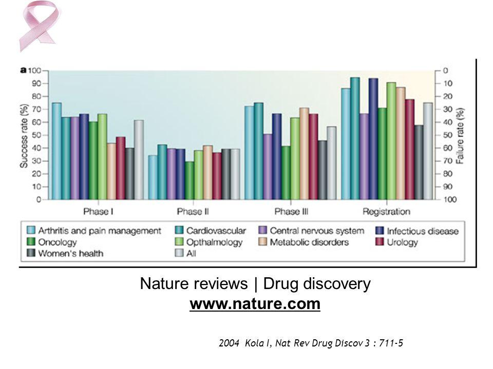 Nature reviews | Drug discovery www.nature.com