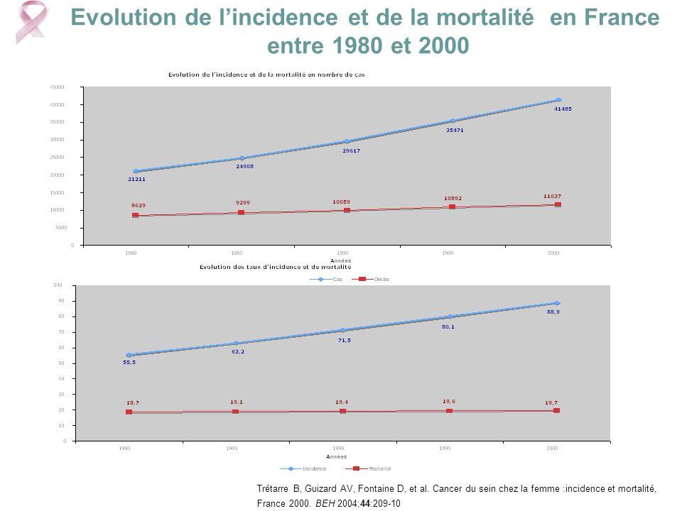 Evolution de l'incidence et de la mortalité en France entre 1980 et 2000