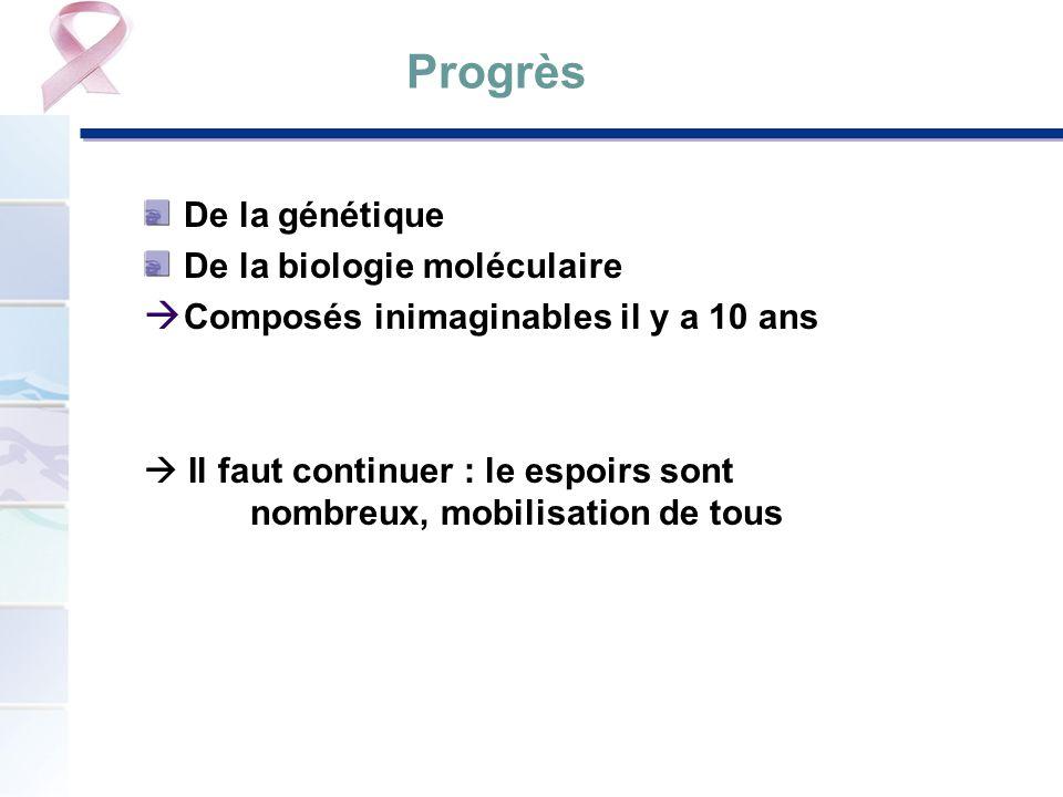 Progrès De la génétique De la biologie moléculaire