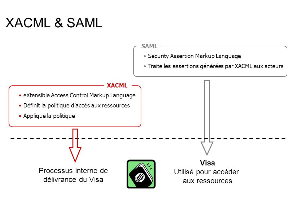 Processus interne de délivrance du Visa