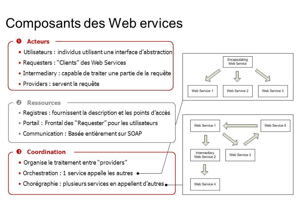 Composants des Web ervices