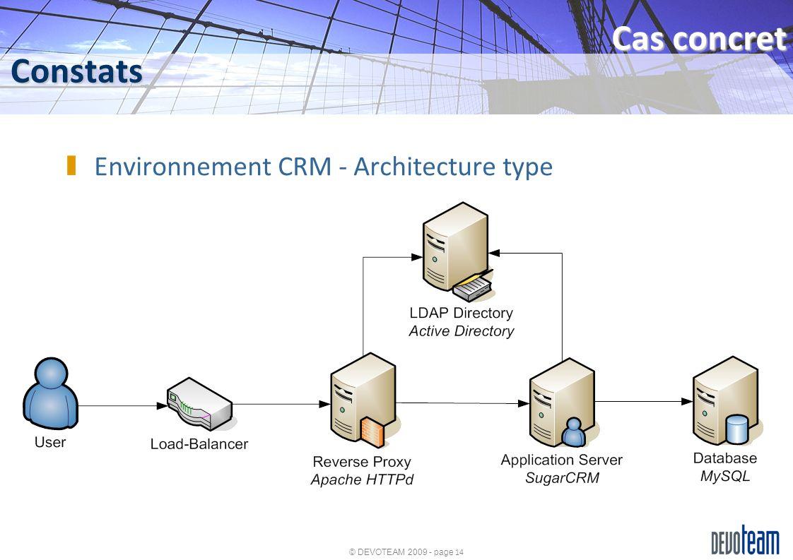 Cas concret Constats Environnement CRM - Architecture type