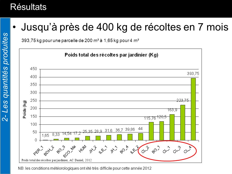 Jusqu'à près de 400 kg de récoltes en 7 mois