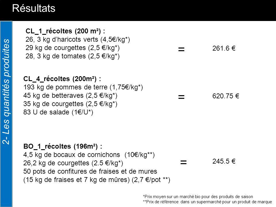 = = = Résultats 2- Les quantités produites CL_1_récoltes (200 m²) :