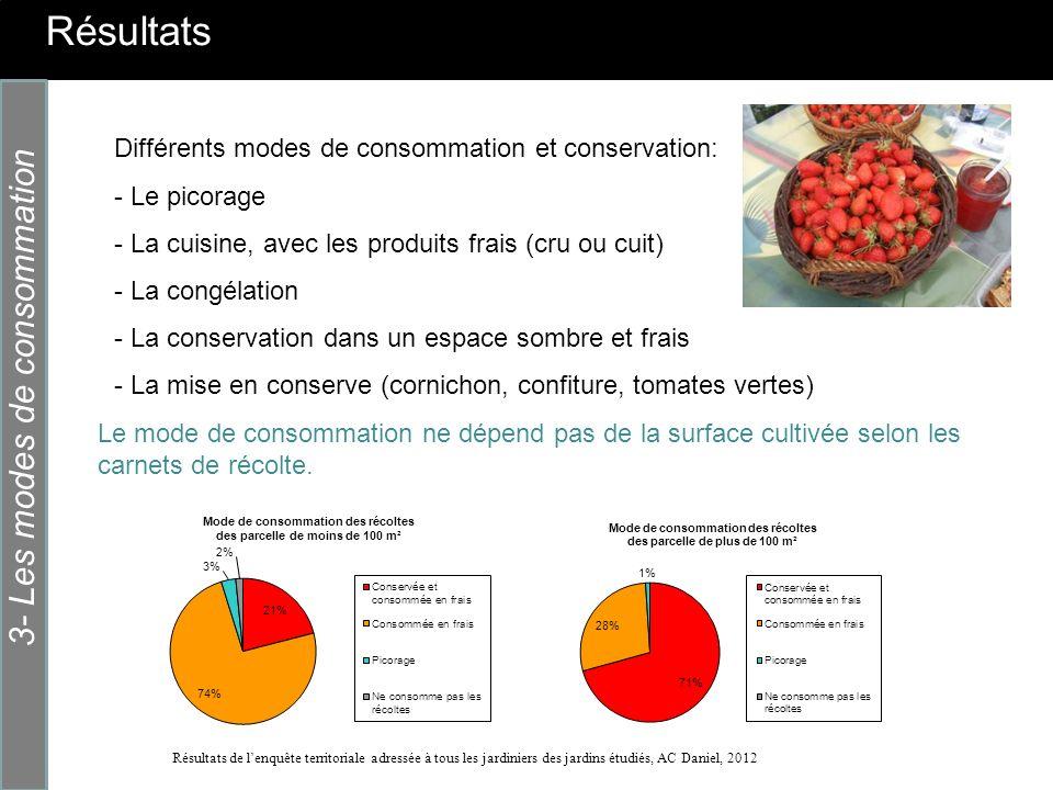 Résultats 3- Les modes de consommation