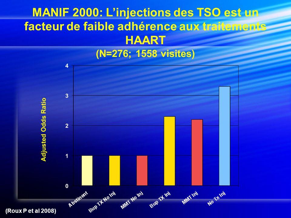 MANIF 2000: L'injections des TSO est un facteur de faible adhérence aux traitements HAART