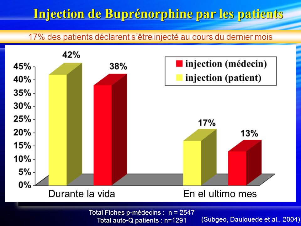 Injection de Buprénorphine par les patients