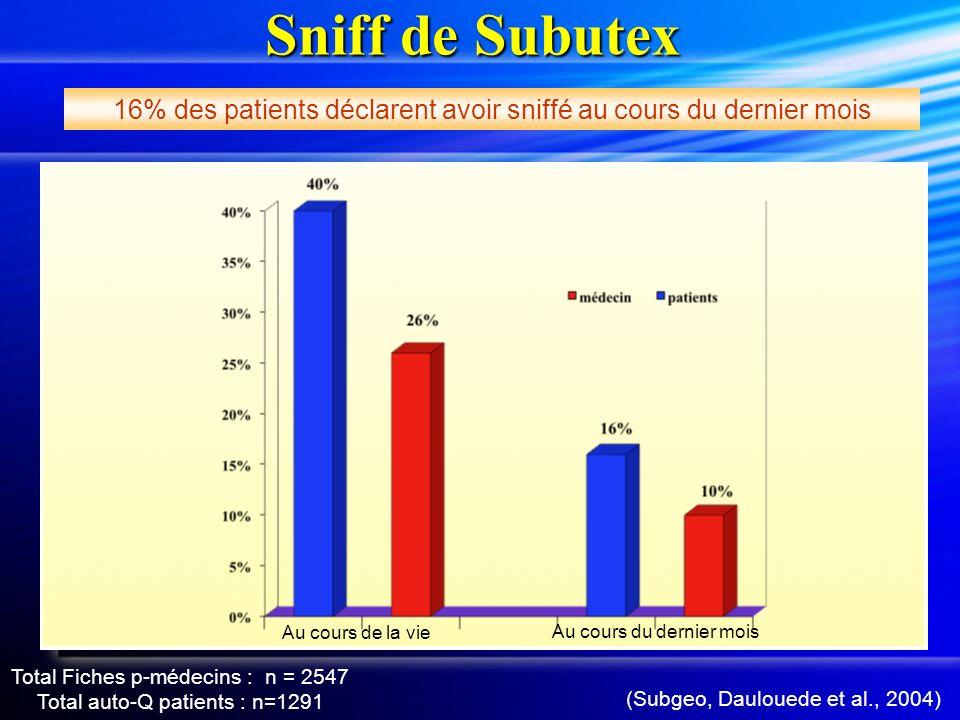 Sniff de Subutex 16% des patients déclarent avoir sniffé au cours du dernier mois.