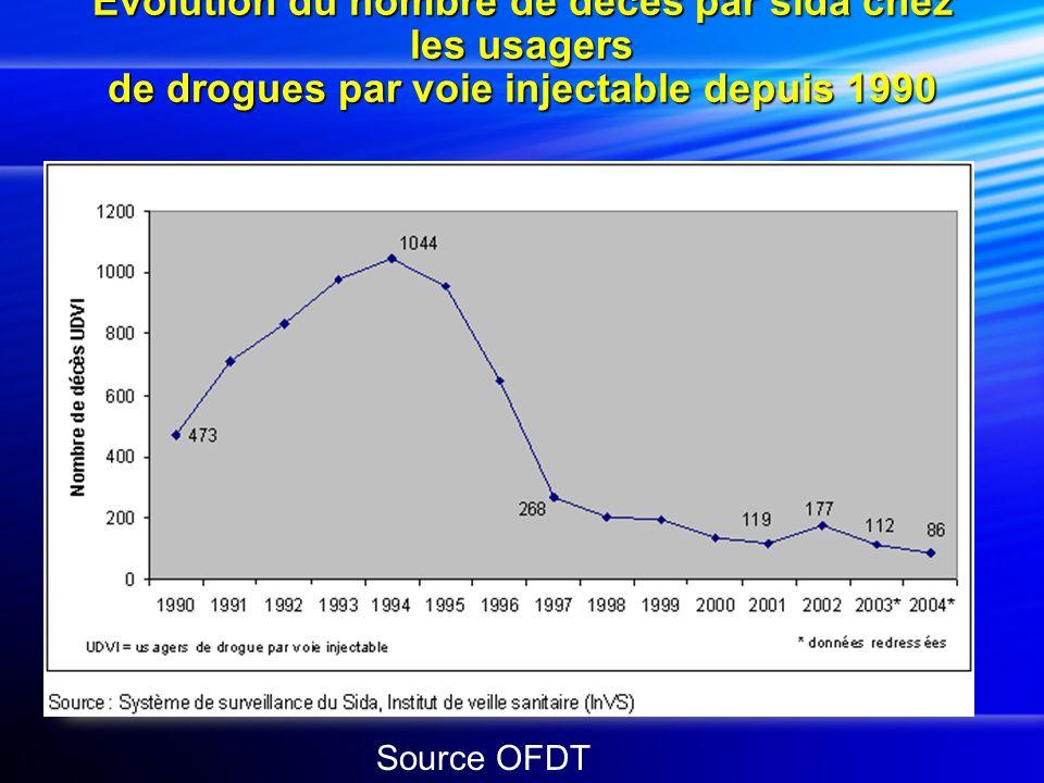 Evolution du nombre de décès par sida chez les usagers de drogues par voie injectable depuis 1990