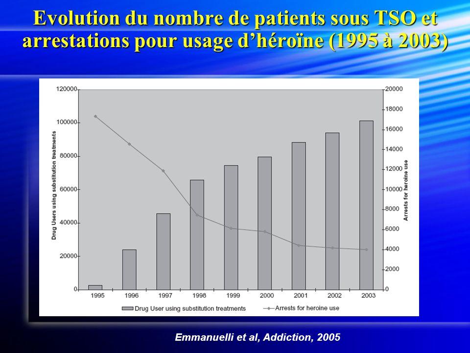 Evolution du nombre de patients sous TSO et arrestations pour usage d'héroïne (1995 à 2003)