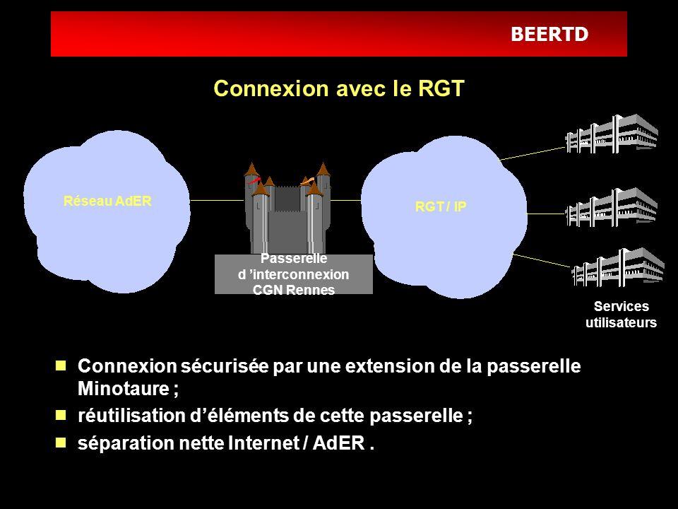 Passerelle d 'interconnexion CGN Rennes Services utilisateurs