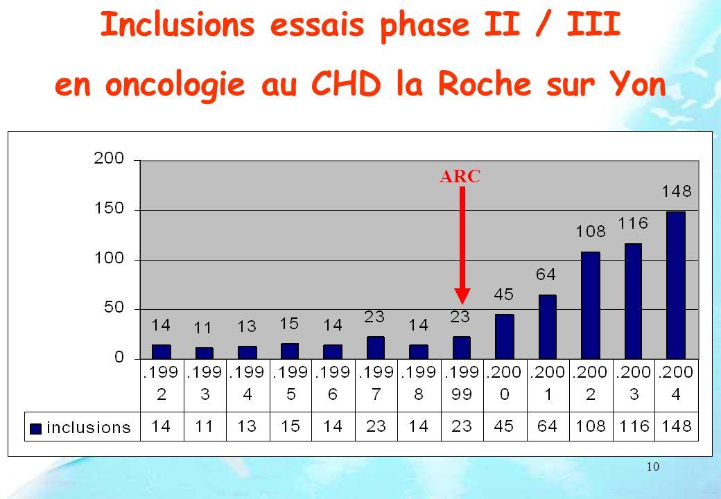 Inclusions essais phase II / III en oncologie au CHD la Roche sur Yon