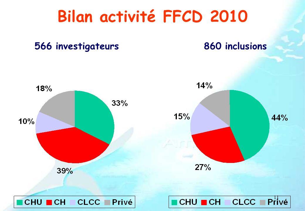 Bilan activité FFCD 2010 566 investigateurs 860 inclusions