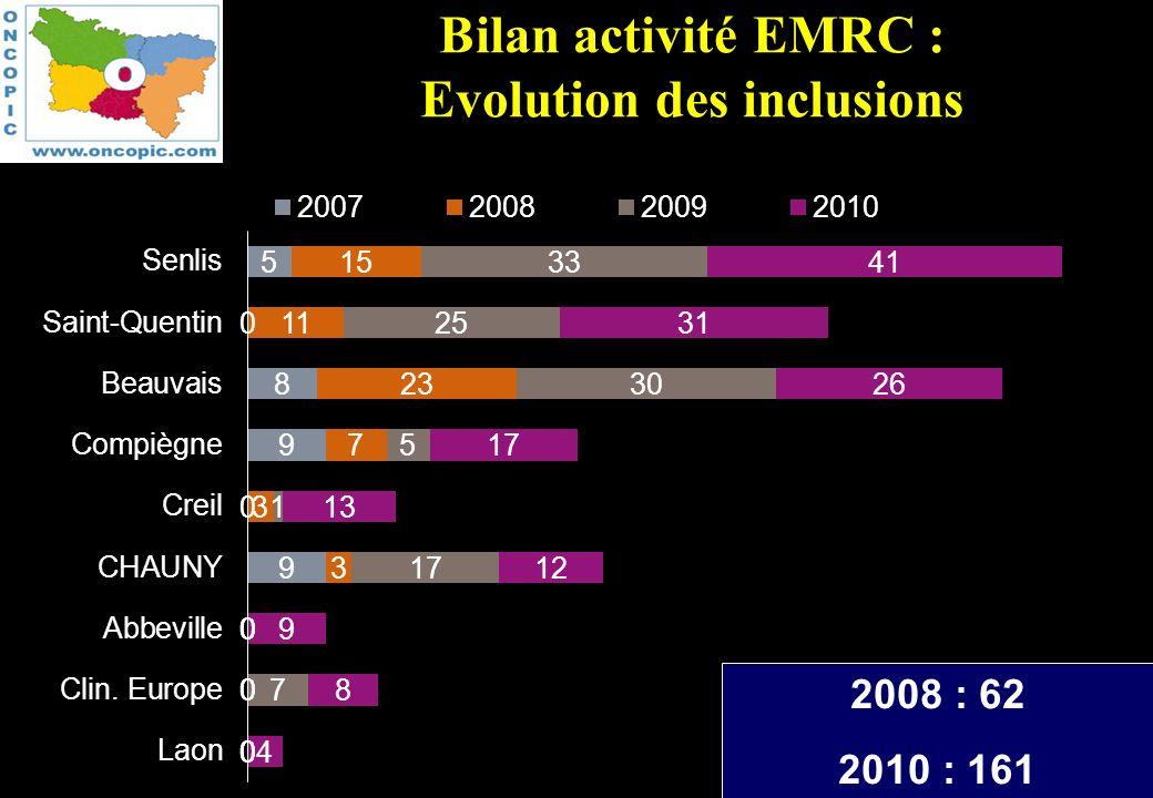 Bilan activité EMRC : Evolution des inclusions