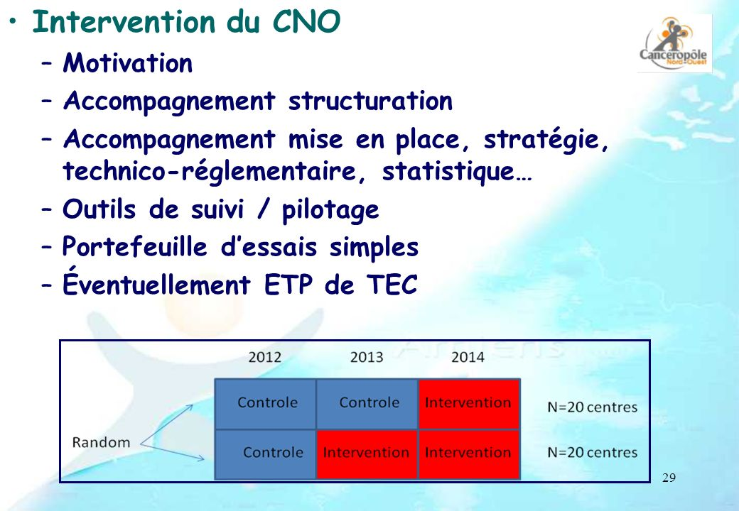 Intervention du CNO Motivation Accompagnement structuration