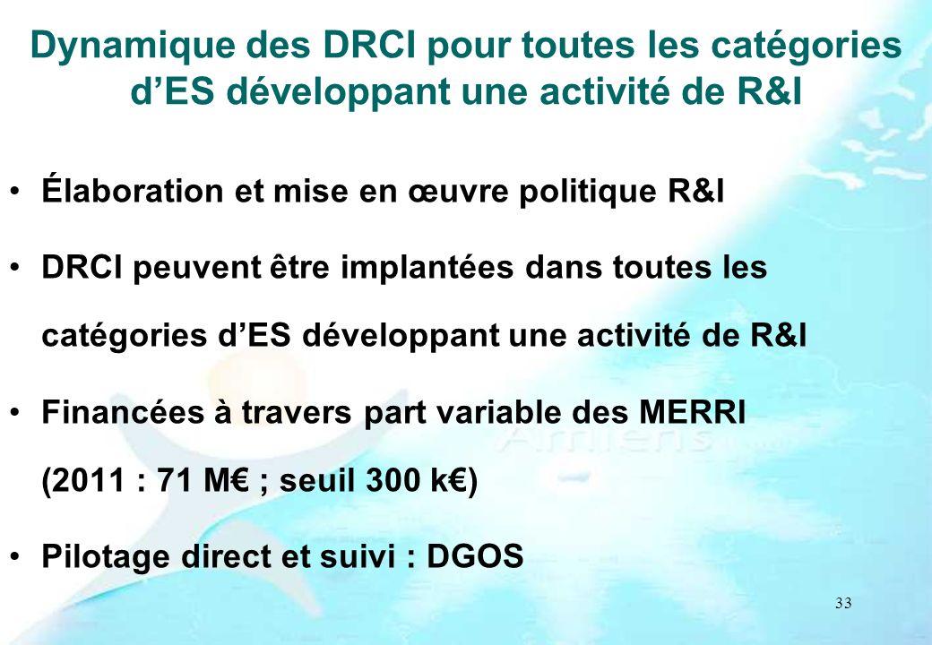 Dynamique des DRCI pour toutes les catégories d'ES développant une activité de R&I