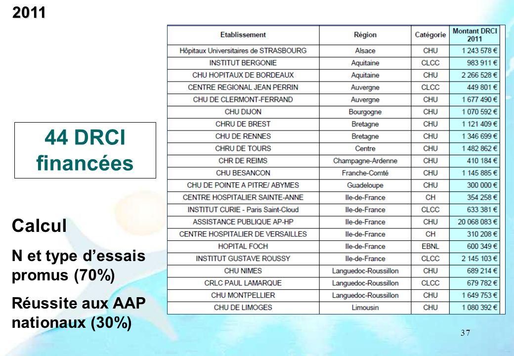 44 DRCI financées Calcul 2011 N et type d'essais promus (70%)