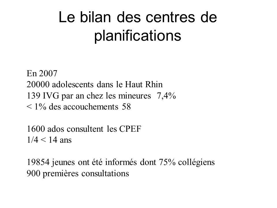 Le bilan des centres de planifications